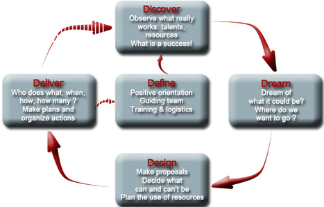 Appreciative Inquiry 5-D Phases cheat_sheet | Art of Hosting | Scoop.it
