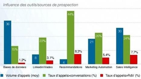 Prospection : 6 bonnes pratiques   Management   Scoop.it