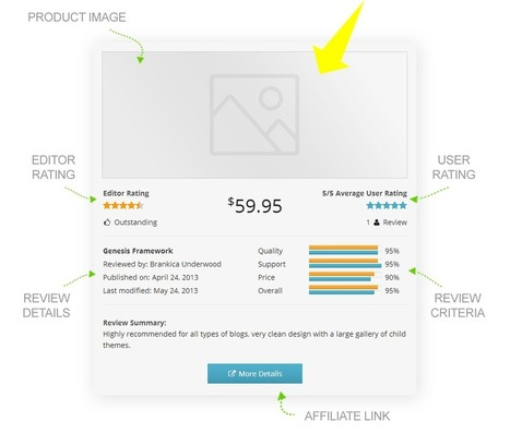Giveaway: Author HReview Pro plugin Multi-Site Licenses - Indexwp | WordPress News | Scoop.it