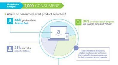 Amerikanen starten product zoektocht vaker bij Amazon' | Mediawijsheid in het VO | Scoop.it