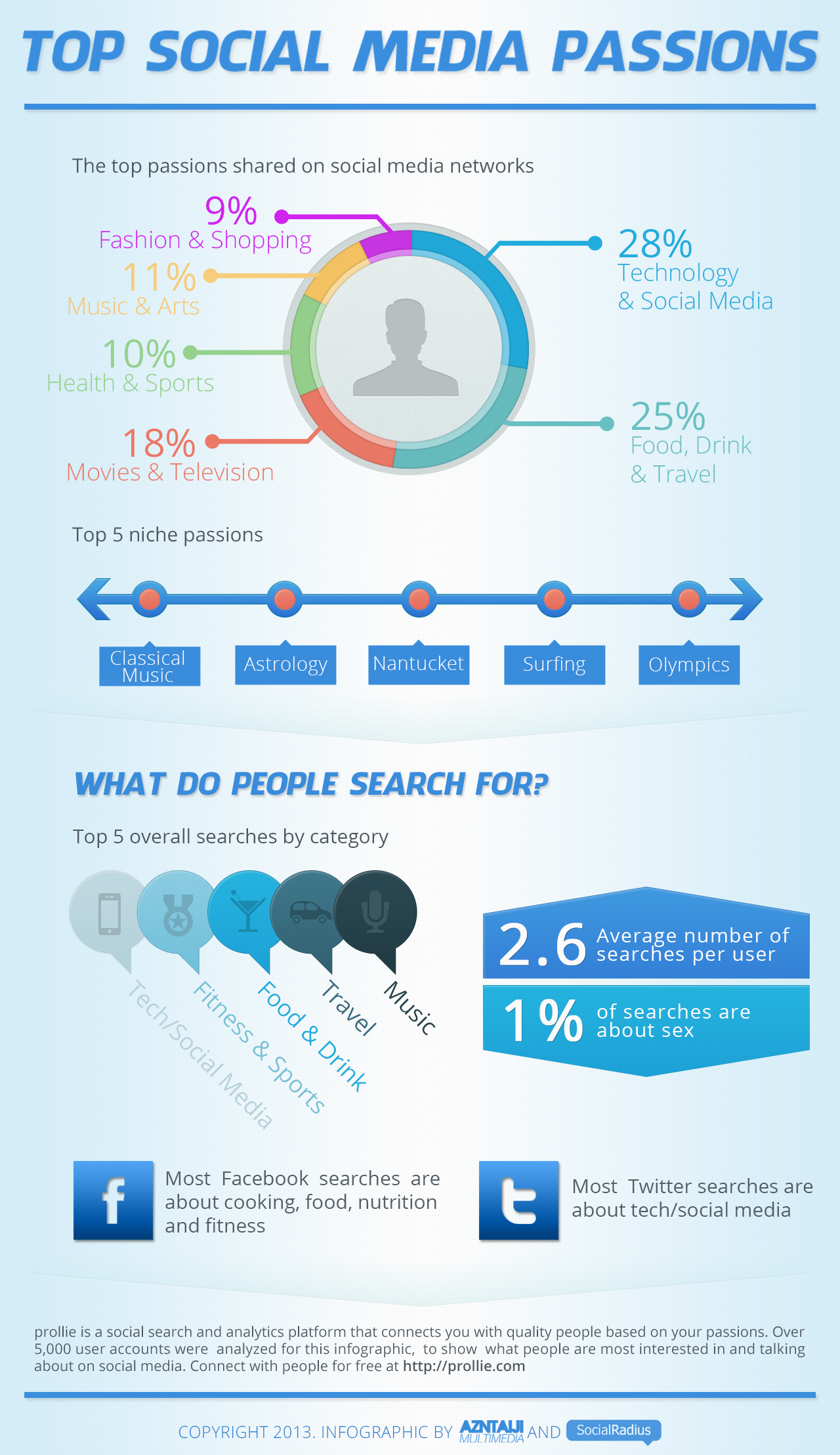 53% of Social Media Is Tech, Travel and Food [Infographic]