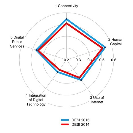 The Digital Economy and Society Index (DESI) | educacion-y-ntic | Scoop.it