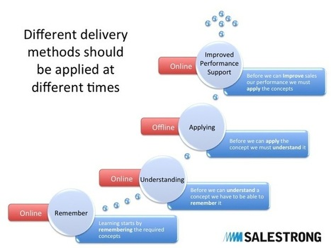 Online Sales Training – The Right Choice? - | sales training | Scoop.it