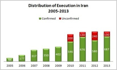 Annual Report on the Death Penalty in Iran- 2013 | Human Rights and the Will to be free | Scoop.it