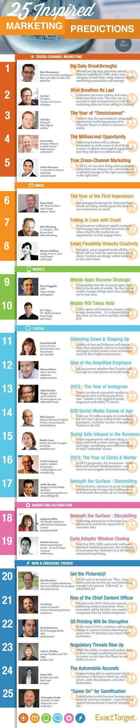 25 Inspired Marketing Predictions for 2013 | Social Media (network, technology, blog, community, virtual reality, etc...) | Scoop.it