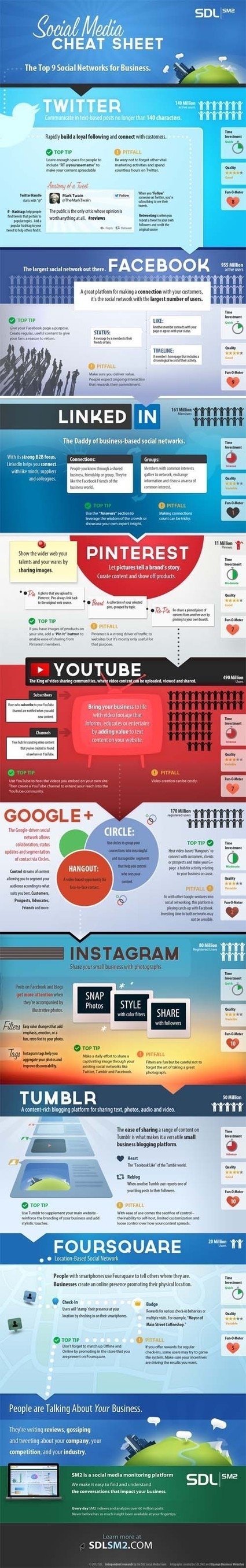 Social Media for Business Explained [Infographic] | Social Media & Local Businesses | Scoop.it