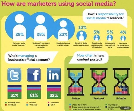 Reseach: How Marketers Are Using Social Media & What They're finding | New Digital Media | Scoop.it
