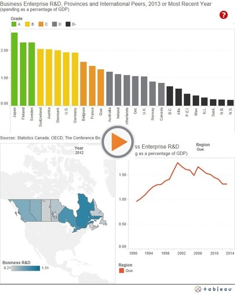 Business Enterprise R&D - Innovation Provincial Rankings - How Canada Performs | Nova Scotia Real Estate Investing | Scoop.it