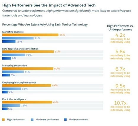 2016 State of Marketing -- 55 Important Business Findings | Customer Adoption of Cloud Services | Scoop.it
