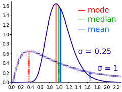 Step 5: Statistical analysis | My first research | Scoop.it