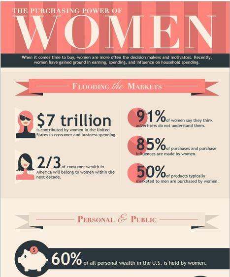 3 Trends of Rising Purchasing Power of Women [Infographic] | Women & Wealth | Scoop.it