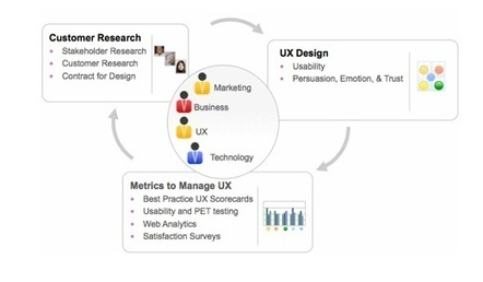 Measuring the User Experience - Part 1 – Defining and Measuring UX Success | Improving the Student Learning Experience | Scoop.it