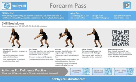 ThePhysicalEducator.com | QR Skill Posters | Volleyball | P.E. resources in the digital age | Scoop.it