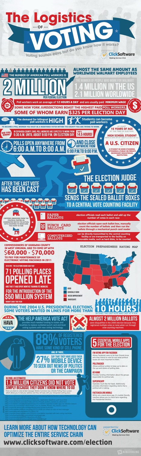 The Logistics of Voting [Infographic] | Business 2 Community | data visualization US Election | Scoop.it