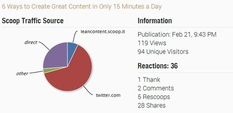 MarketingHits Top @Scoopit Post Of The Week! | MarketingHits | Scoop.it