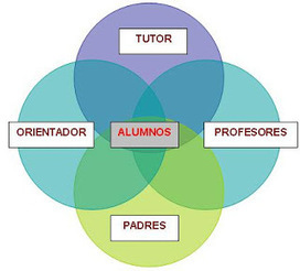 Lugares comunes sobre acción tutorial: revisitando debates en red | Orientación Educativa - Enlaces para mi P.L.E. | Scoop.it