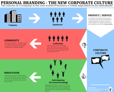 Personal Branding - The New Corporate Culture (INFOGRAPHIC) - John Antonios - Branding Strategist & Executive Coach | Sestyle - Personal Branding ENG | Scoop.it