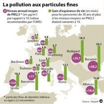 La pollution aux particules fines néfaste | Toxique, soyons vigilant ! | Scoop.it