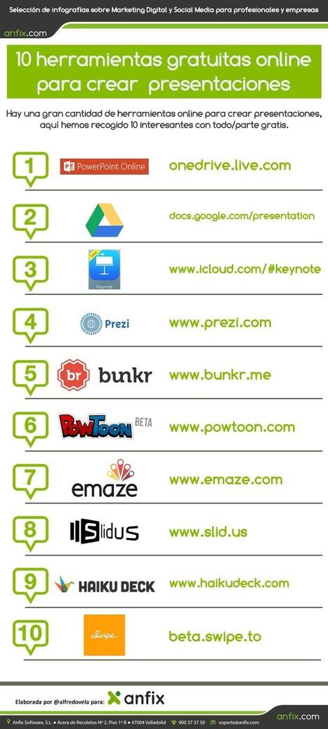 Infografía: Herramientas online gratuitas para crear presentaciones | Tecnología e inclusión. | Scoop.it