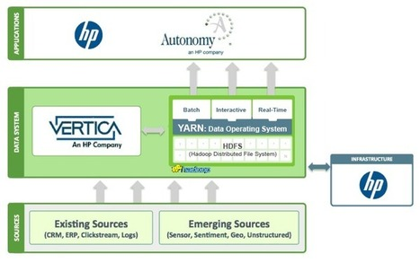 HP invests $50 million in Hortonworks, forges big data partnership - ZDNet | Analytics for the CMO & CIO | Scoop.it