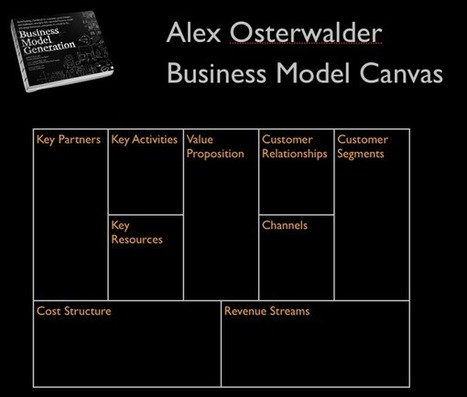 Lean Canvas: How I Document my Business Model | Influence & Social Media | Scoop.it