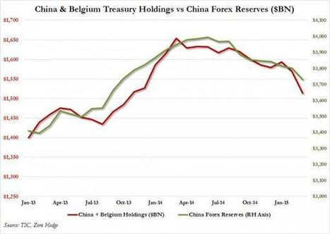 China Dumps Record $120 Billion In US Treasurys In Two Month Via Belgium | Hidden financial system | Scoop.it