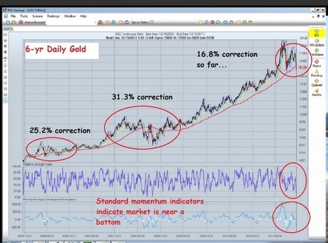 The Golden Truth: Rgold Is Golden: Sit Tight And Be Right (Or Add To Your Positions)   Gold and What Moves it.   Scoop.it
