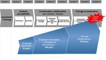 3 clés pour enfin réussir la gestion du changement   Le Cercle Les Echos   Change management   Scoop.it