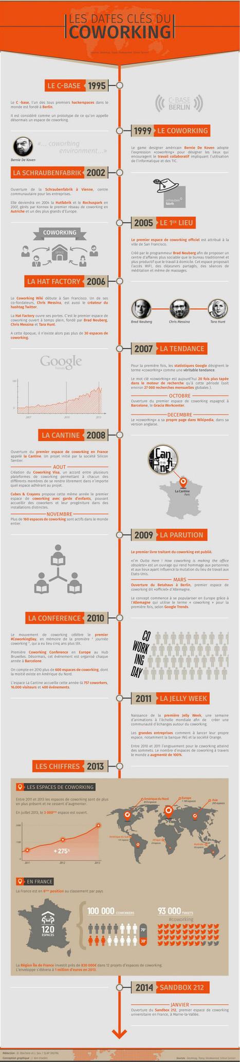 Infographie : l'évolution du coworking en 20 ans | Transformations numériques | Scoop.it