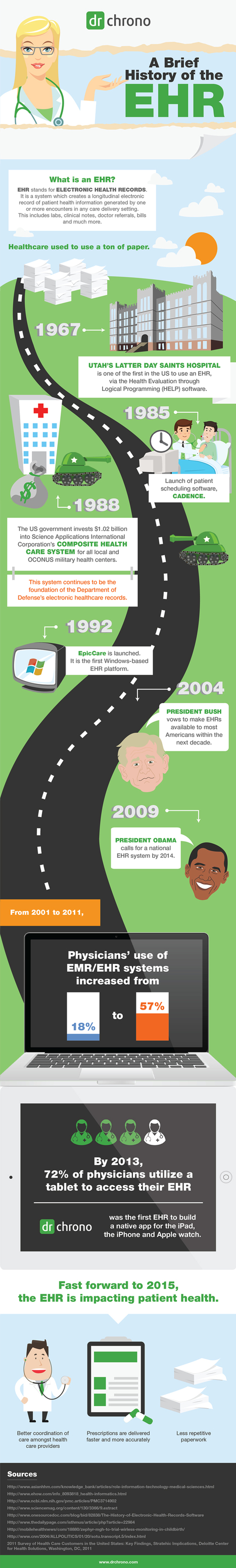 Infographic: An Illustrated History of EHR | EHR and Health IT Consulting | Scoop.it