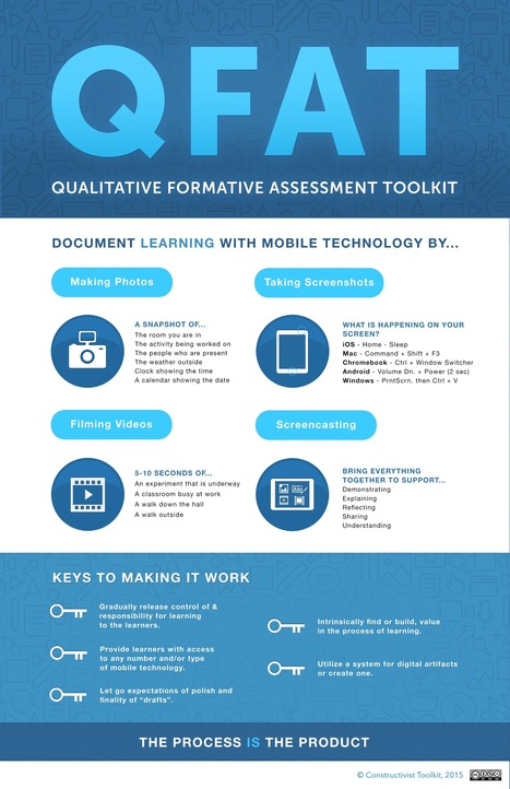 Qualitative Formative Assessment Toolkit: Educational Technology & Mobile Learning - EDUSPIRE | 21st Century Ed | Scoop.it