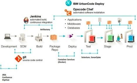 DevOps in a Hybrid Model - DevOps.com | insights | Scoop.it