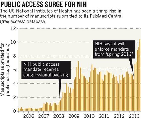 NIH sees surge in open-access manuscripts : Nature News Blog | Open Access News from the RSP team | Scoop.it