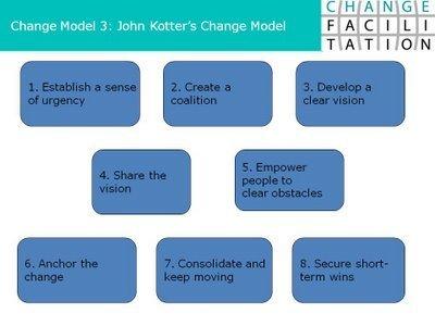 Change Management Blog: Change Model 3: John Kotter's 8 Steps of Leading Change | Organizational effectiveness | Scoop.it