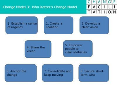 Change Management Blog: Change Model 3: John Kotter's 8 Steps of Leading Change | Informatiemanagement | Scoop.it