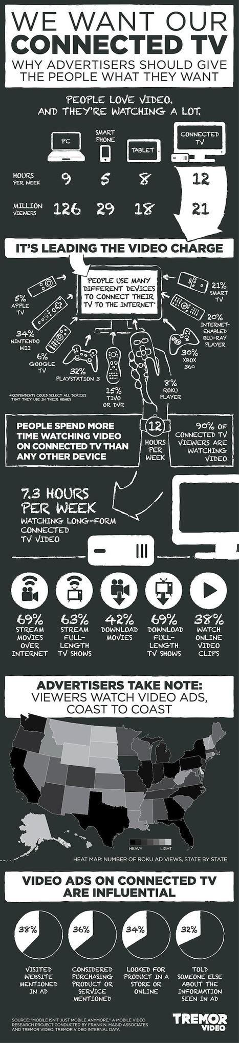 [Infographie] La TV connectée, nouvel eldorado des annonceurs ? - FrenchWeb.fr | Veille réseaux, médias | Scoop.it