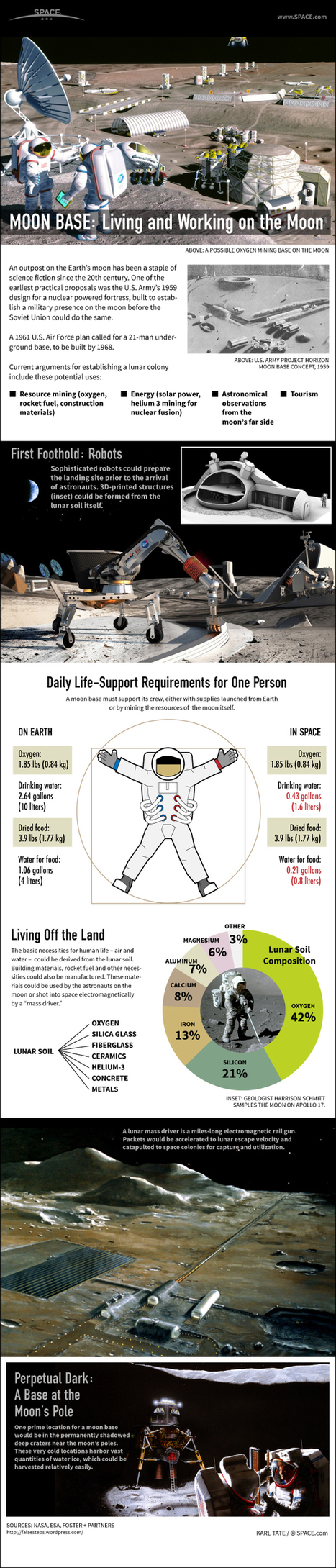 Home On the Moon: How to Build a Lunar Colony (Infographic) | Space matters | Scoop.it