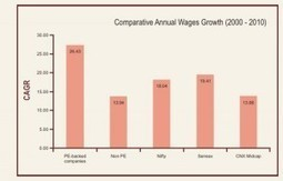 Show me the Money ? Wages in Private Equity (PE) vs. Non-Private Equity Backed Companies in India | venturehire Blog | Scoop.it