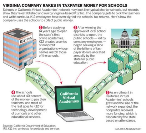"K12 Inc.: California Virtual Academies' Operator Exploits Charter, Charity Laws For Money, Records Show // San Jose Mercury News | Charter Schools & ""Choice"": A Closer Look 
