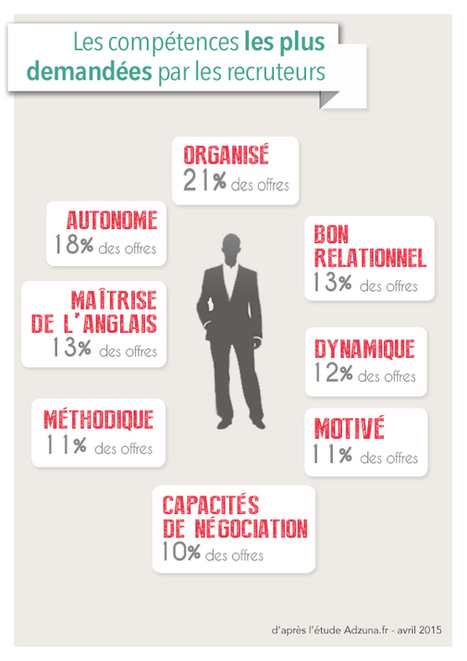 Marque employeur : les ingrédients de l'attract... | Marketing et management | Scoop.it