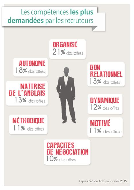 Quelles sont les compétences les plus demandées ? | Candidats et Recruteurs : sortir du lot - Trouvez votre formation sur www.nextformation.com | Scoop.it