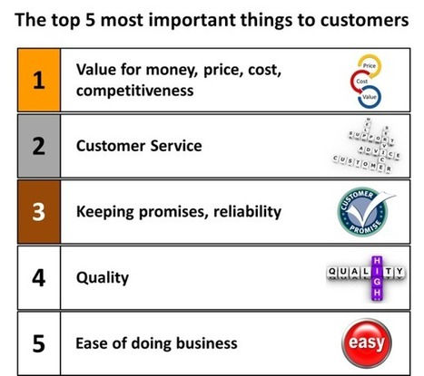 What do customers really want? The top five most important things revealed | CustomerThink | Digital & eCommerce | Scoop.it