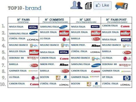 Blogmeter: aziende italiane e Facebook, Nivea la pagina con più fan - Event Report | Social Media Italy | Scoop.it