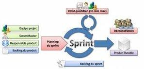 Une solution PPM en gestion de projet Agile: quel intérêt? | Outils-Gestion-Management-de-Projet | Scoop.it