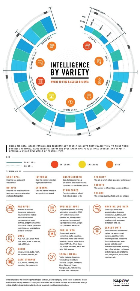 Sources and Types of #BigData (Infographic) | via @YvesMulker | Public Datasets - Open Data - | Scoop.it
