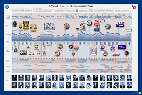 A Visual History of the Democratic Party | timeplots.com | Teaching College Government | Scoop.it