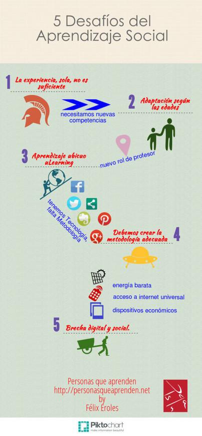 Del aprendizaje en Second Life al Social Learning. Entrevista | Espacios Multiactorales | Scoop.it