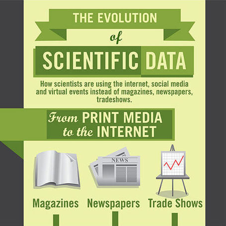 The Evolution of Scientific Data | Data Science and Big Data | Scoop.it