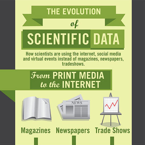 The Evolution of Scientific Data   World of Publishing   Scoop.it