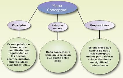 ¿Cómo elaborar mapas conceptuales?   Artículos   Noticias   Lectura y técnicas de estudio   Scoop.it